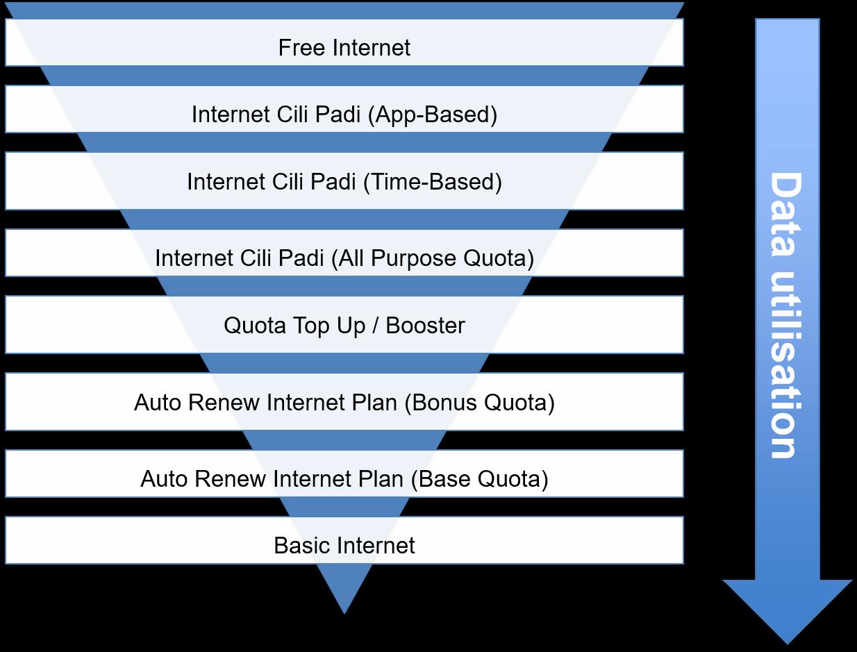 Mobile Internet Plans | Digi - Let's Inspire